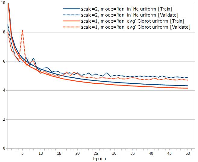 Keras/TensorFlowでDNNな囲碁の評価関数を作ってみる